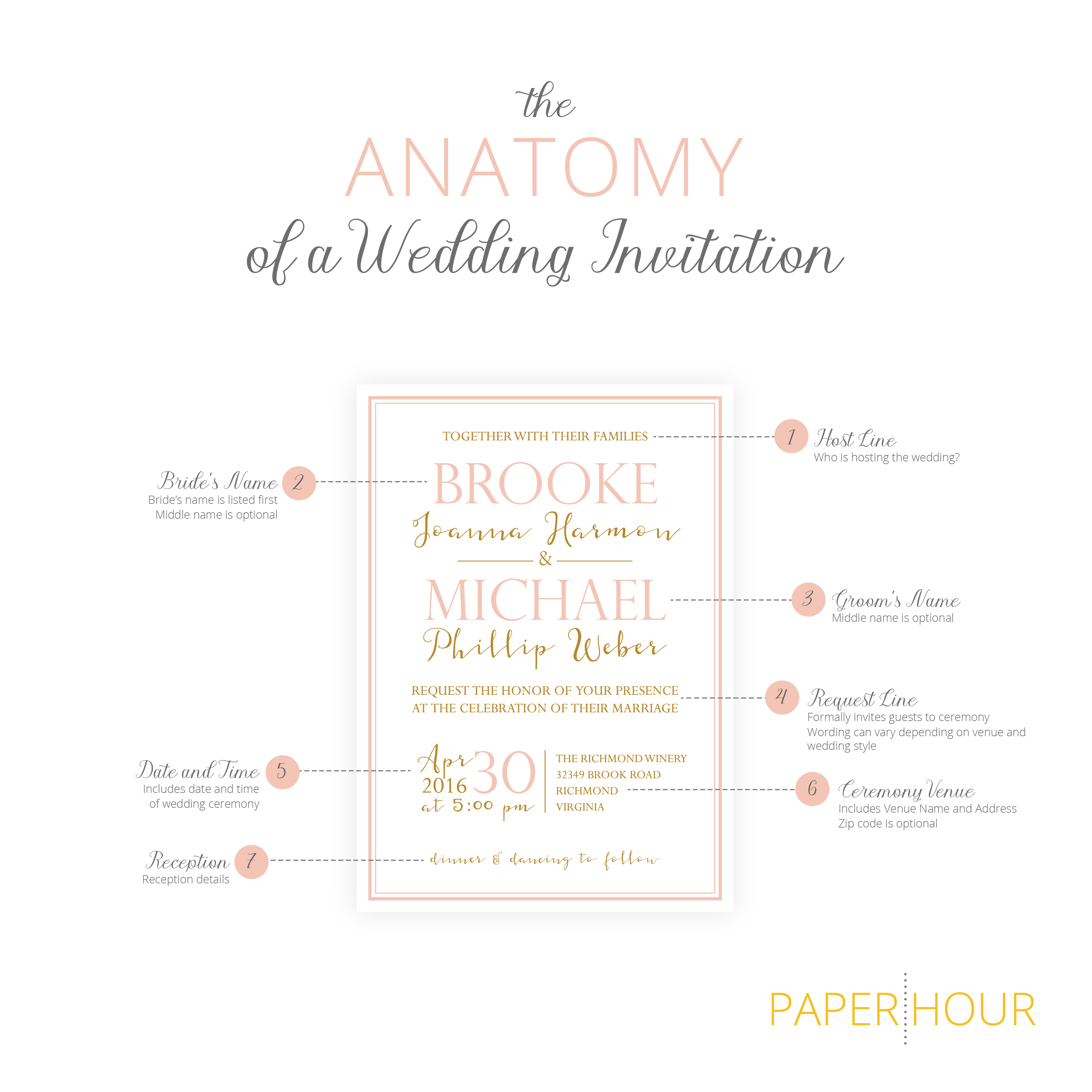 The Anatomy Of A Wedding Invitation Paperhourcrafts